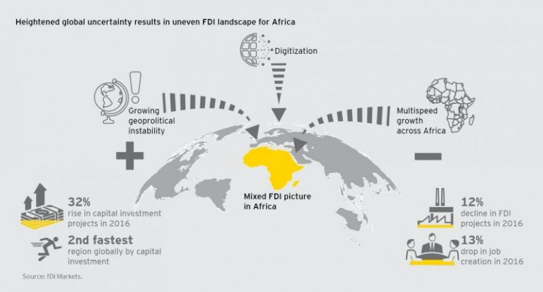 fdi in africa Fdi in figures april 2013 according india, russia and south africa's decreased by more than 15% table 1: foreign direct investment inflows units.
